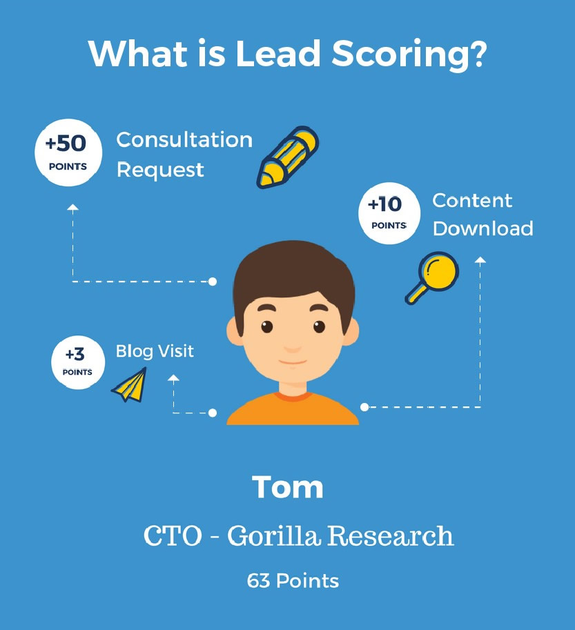 Email Lead Scoring