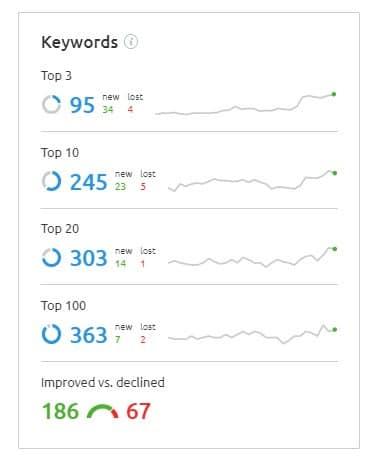 Link building helped us rank